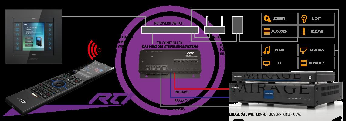 RTI Das System (Schema)